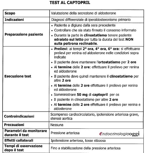 test captopril endocrinologiaoggi