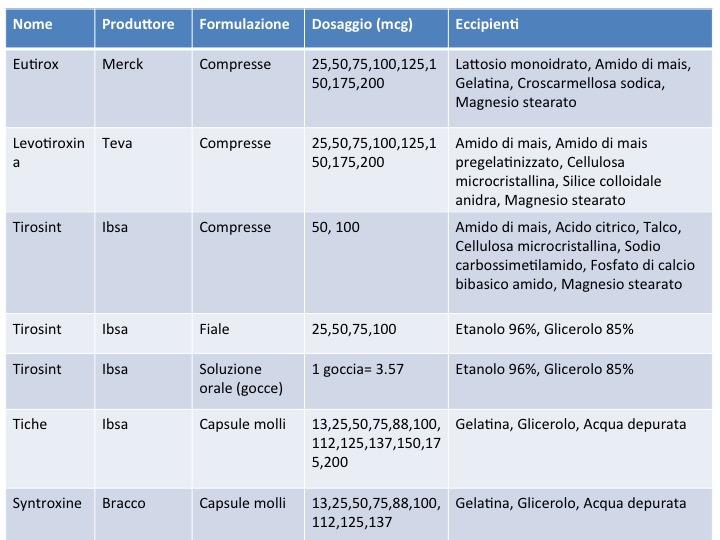 dieta per ipotiroidismo con eutirox